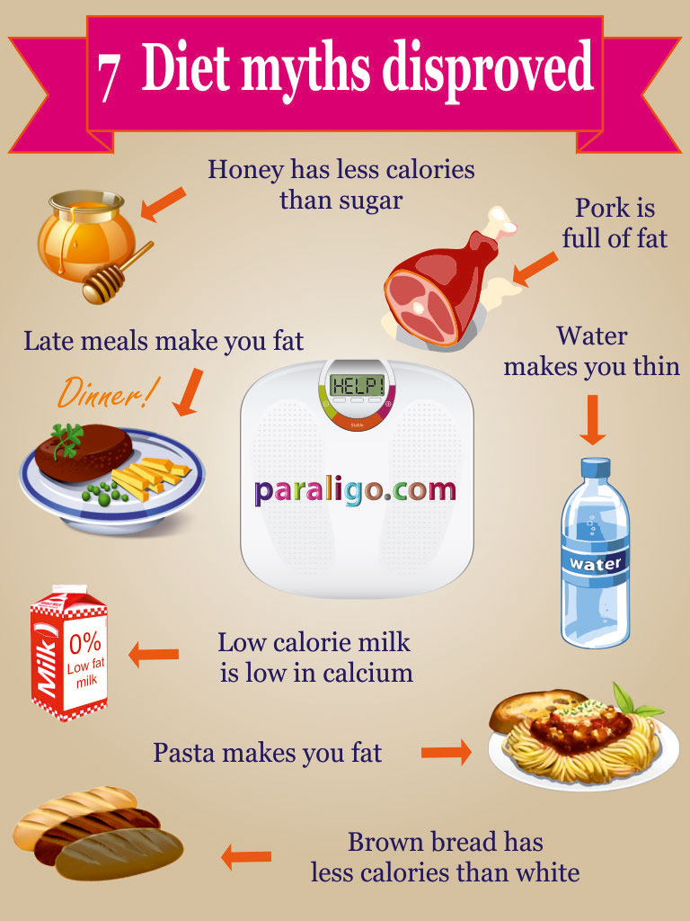 How, to Lose Weight - Phase 1 of The, lose Weight Diet