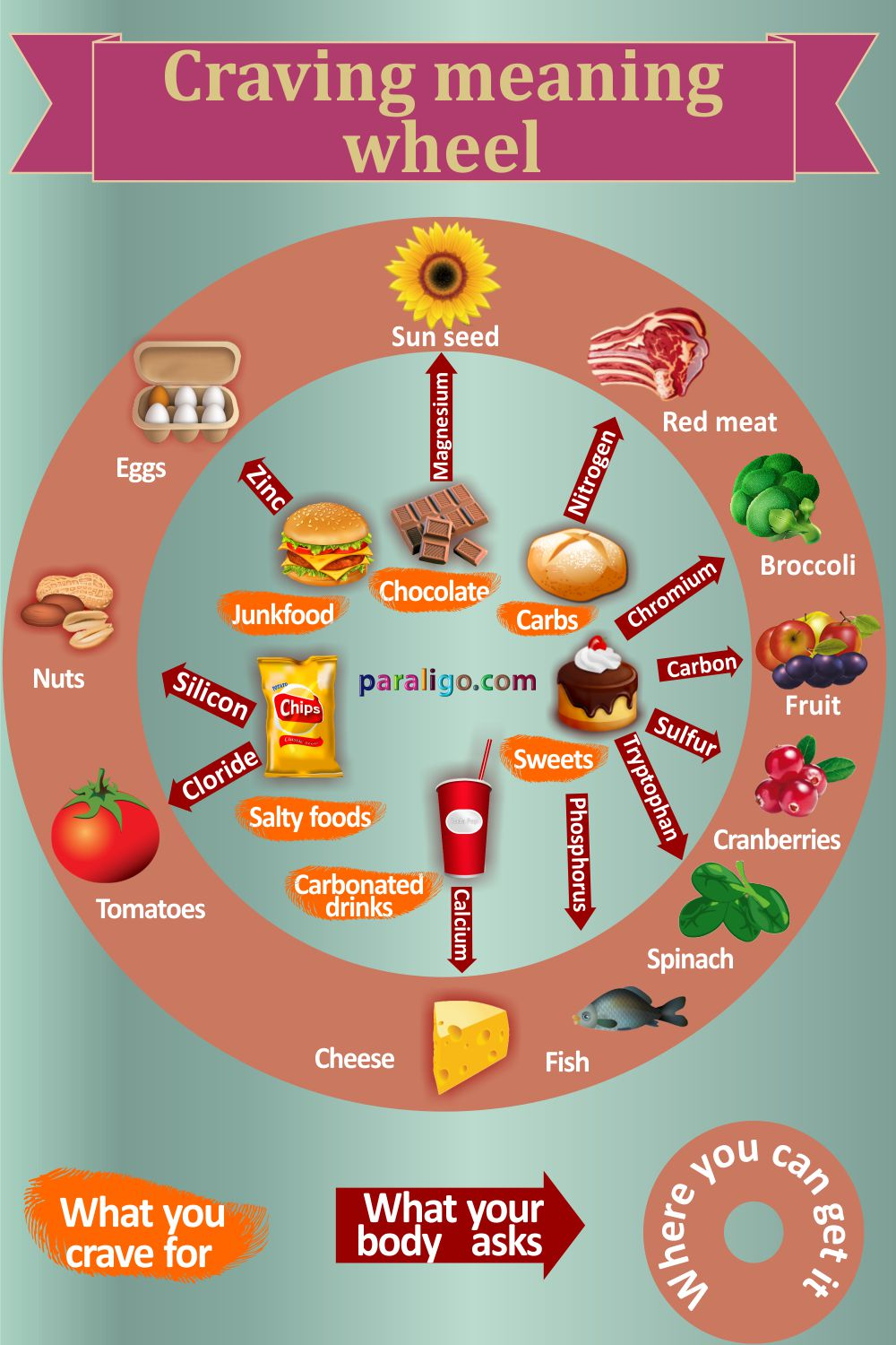 Craving meaning wheel paraligo